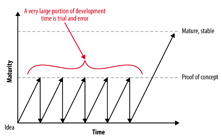 A Minimum Viable Product Is Not a Product, It's a Process